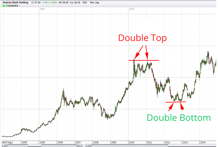 double bottom and top example
