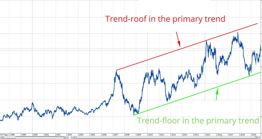 primary trend