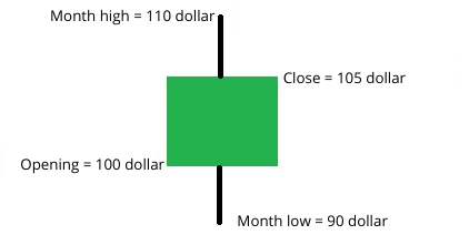 Example candlestick
