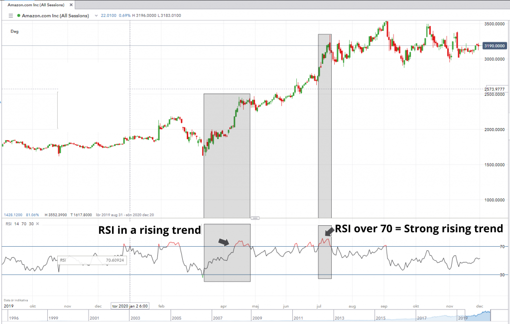 RSI trends