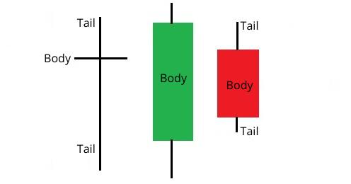 Candlesticks explanation
