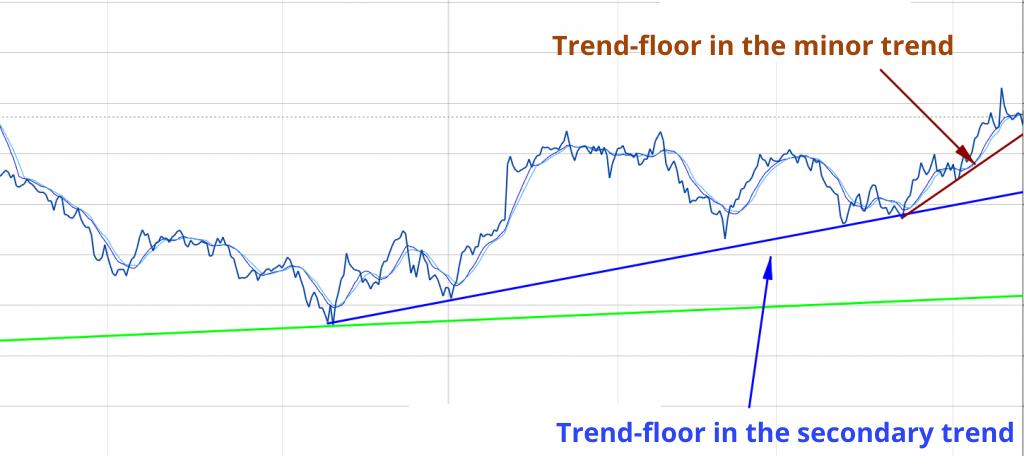 minor trend