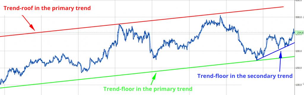 secondary trend