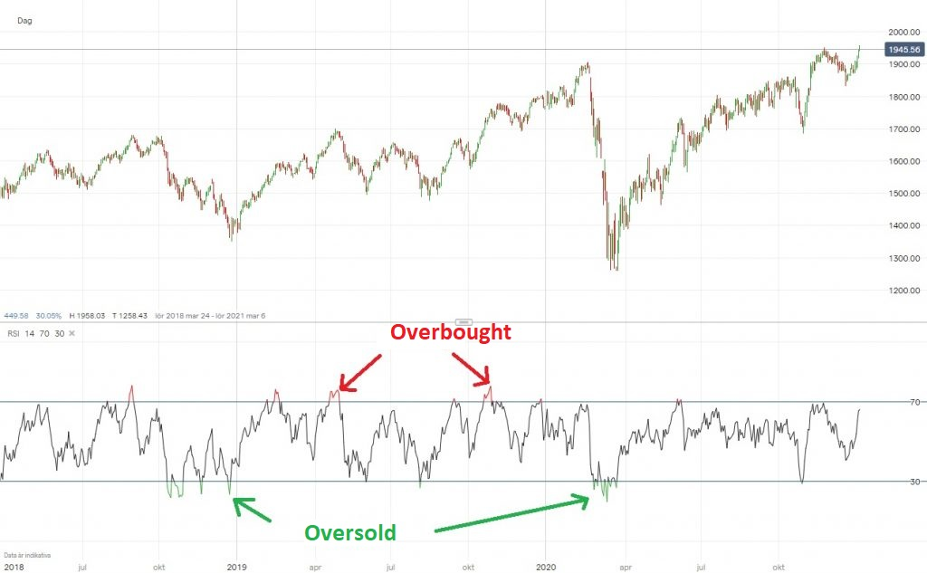 RSi indicator - overbought or oversold