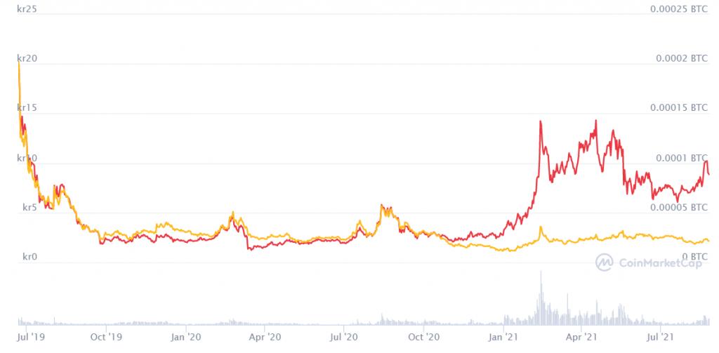 algorand development price