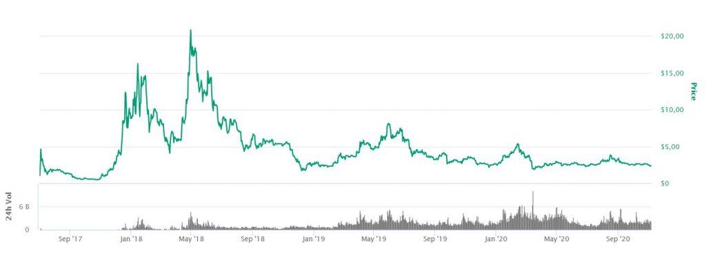 EOS development price