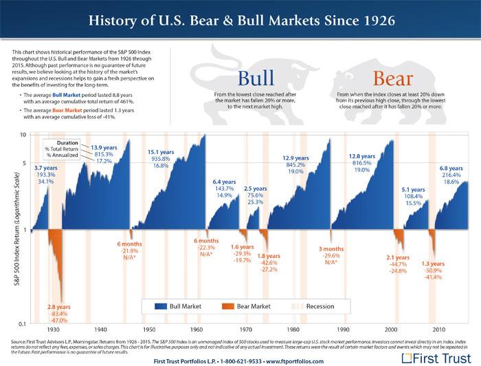 bull and bear markets usa